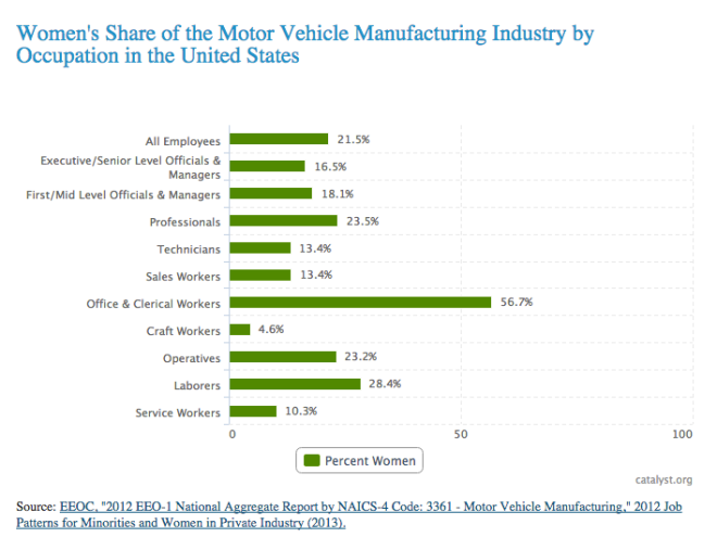 In 2013, 25.4% of jobs in the Motor Vehicles and Motor Vehicles Equipment Manufacturing industry were held by women. However, women made up only 1.5% of automotive body and related repairers and 1.8% of automotive service technicians and mechanics. So why is the number so high? Because almost 57% of the industry's female workers are doing office and clerical work.